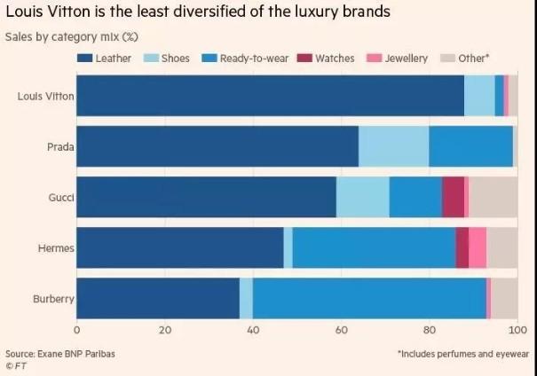 Gucci老板突发狠话 要干掉LV成为最大的奢侈品牌3.jpg