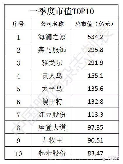 一季度服装上市公司总营收314亿,31家企业TOP排行榜谁是赢家?0.jpg