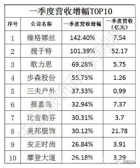 一季度服装上市公司总营收314亿,31家企业TOP排行榜谁是赢家?3.jpg