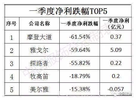 一季度服装上市公司总营收314亿,31家企业TOP排行榜谁是赢家?5.jpg