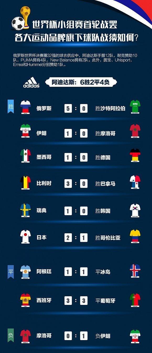 世界杯4887铁算盘资料四肖成绩单:耐克与阿迪无突出表现 冰岛带火Errea0.jpg