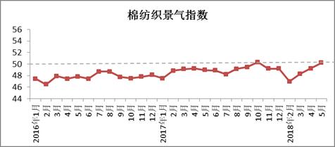 2018年5月4887铁算盘资料管家婆棉纺织行业景气报告0.png