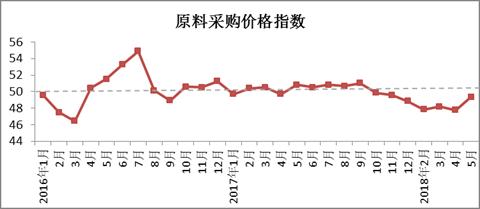 2018年5月4887铁算盘资料管家婆棉纺织行业景气报告1.png