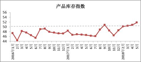 2018年5月4887铁算盘资料管家婆棉纺织行业景气报告5.png