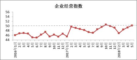 2018年5月4887铁算盘资料管家婆棉纺织行业景气报告6.png