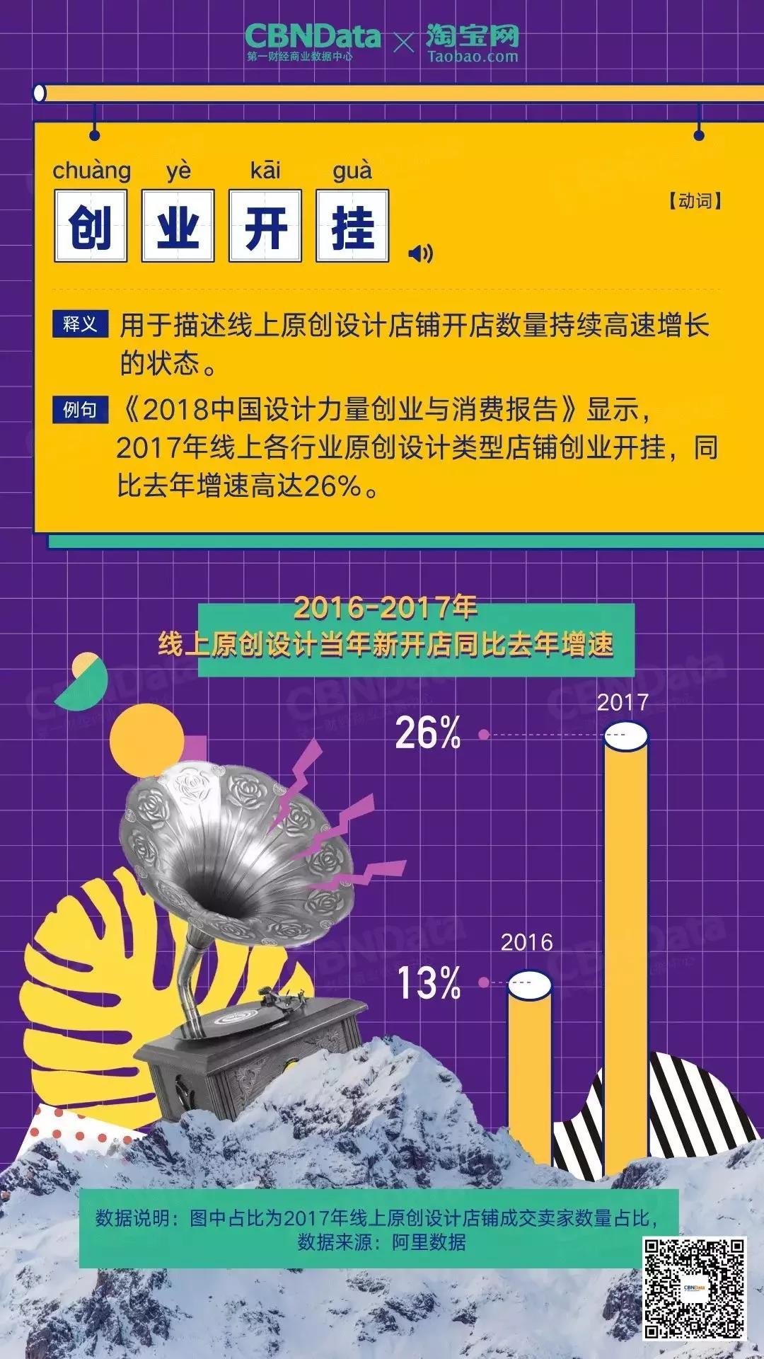 百亿成交规模、1.7亿人次热搜,中国原创设计迎来创业高峰0.jpg