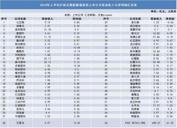 上半年上市服企营收统计:申洲国际第一0.jpg