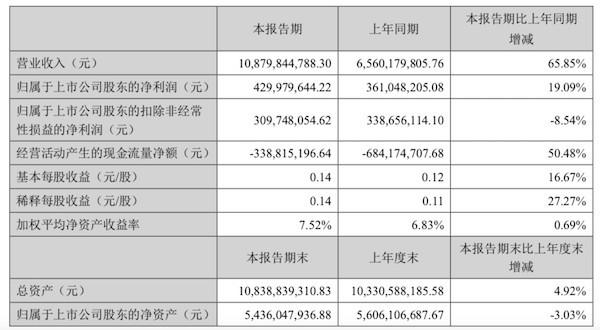 搜于特2018上半年卖了108亿,25亿多的存货存隐患0.jpg