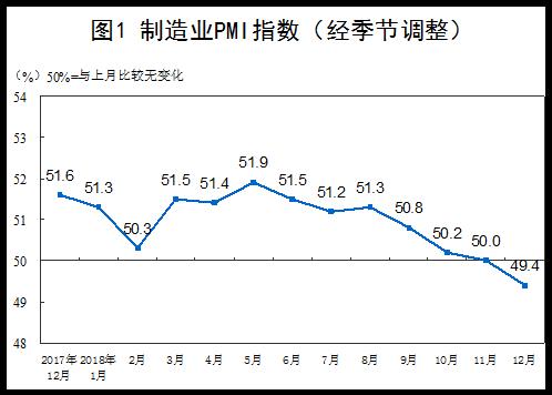 2018年12月白小姐中特网制造业PMI为49.4%0.png