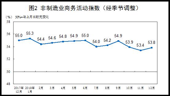 2018年12月白小姐中特网制造业PMI为49.4%1.png
