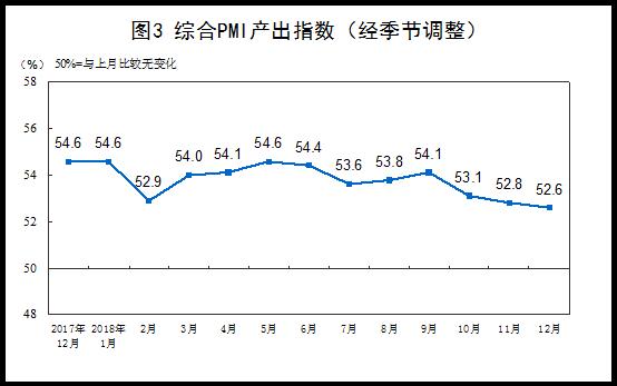 2018年12月白小姐中特网制造业PMI为49.4%2.png