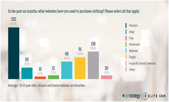 2019年美国消费者服装网购趋势预测:自有品牌的时代要来了!0.png