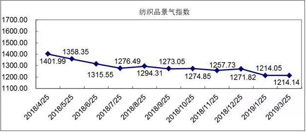 """""""中国·柯桥纺织指数""""3月总景气指数评析0.png"""