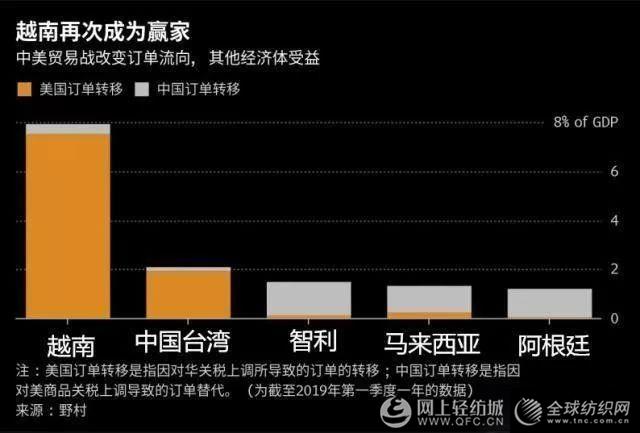 """为规避美国关税,中国出口商""""借道""""越南?越南海关称将严查2.png"""