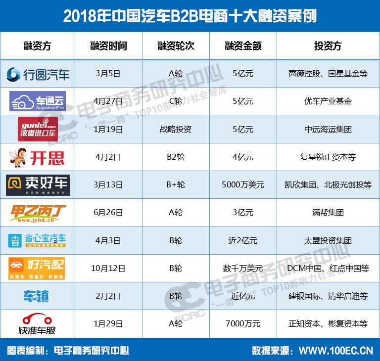 【年终盘点】2018年中国三分PK10技巧B2B电商十大融资案例0.png